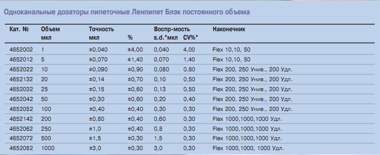 Дозаторы пипеточные Ленпипет Блэк-таблица совместимости наконечников