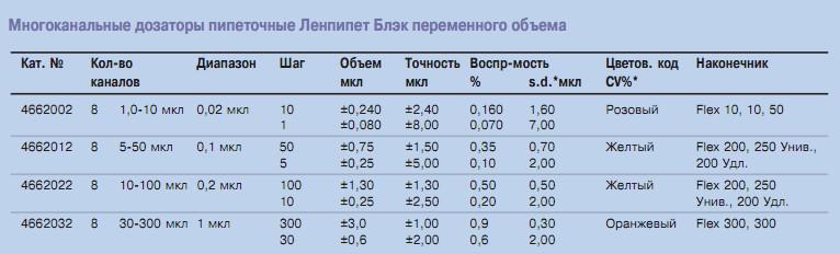 Ленпипет Блэк - таблица совместимости наконечников многоканальных дозаторов