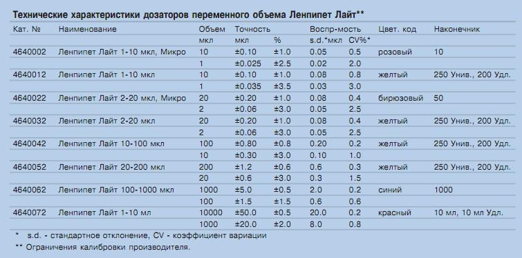таблица совместимости наконечников