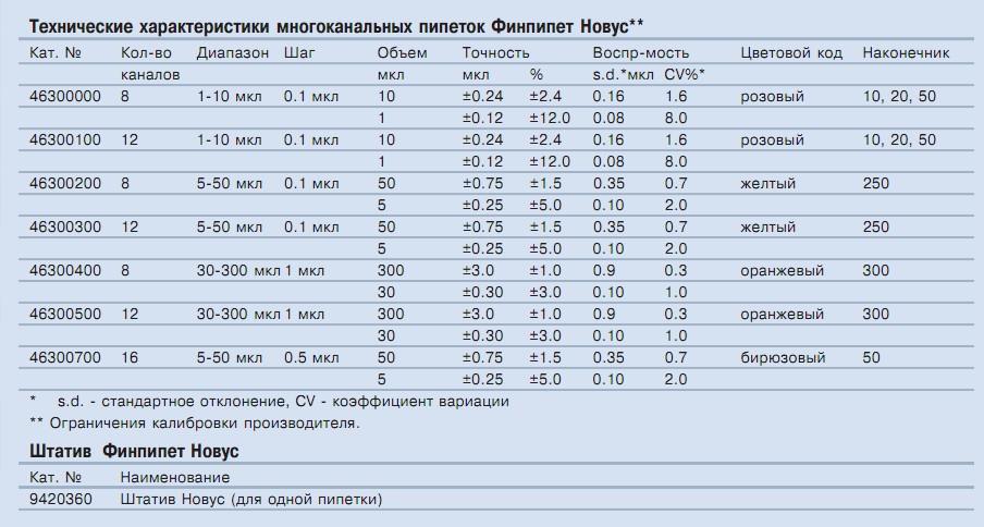 Таблица совместимости наконечников  многоканальных дозаторов Финпипет Новус