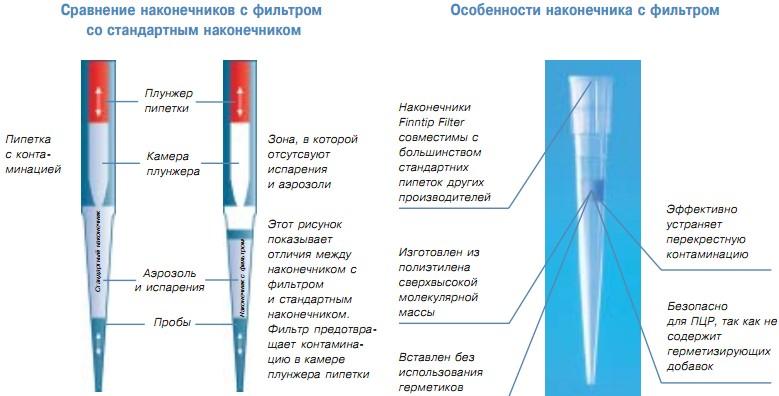 Сравнение наконечников с фильтром со стандартным наконечником. Особенности наконечника с фильтром