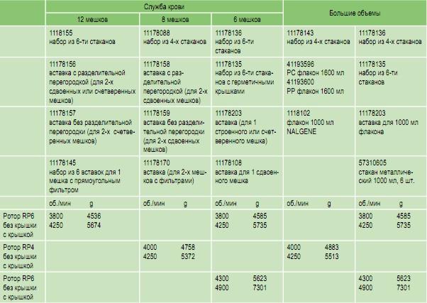 Аксессуары и комплектующие  центрифуги KR 4i